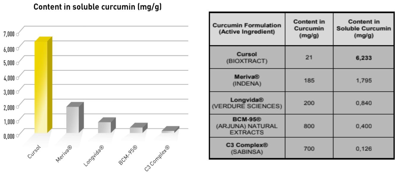 Quercetin - porównanie ekstraktów kurkuminy
