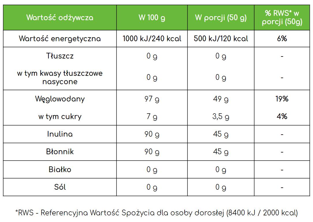 Wartości odżywcze inuliny